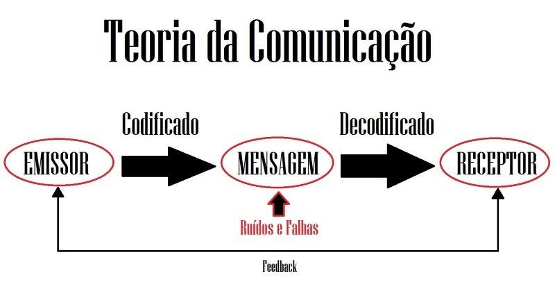 Ruídos na comunicação teoria