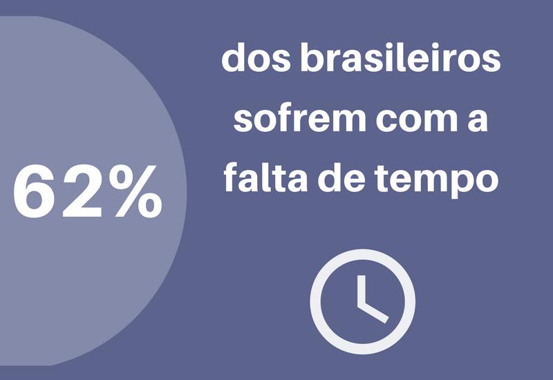 Brasileiros sofrem com a falta de tempo