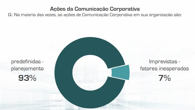 Comunicação dentro da empresa após o planejamento