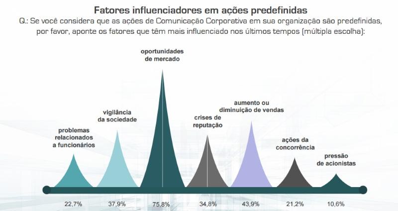 Fatores influenciadores na comunicação dentro da empresa