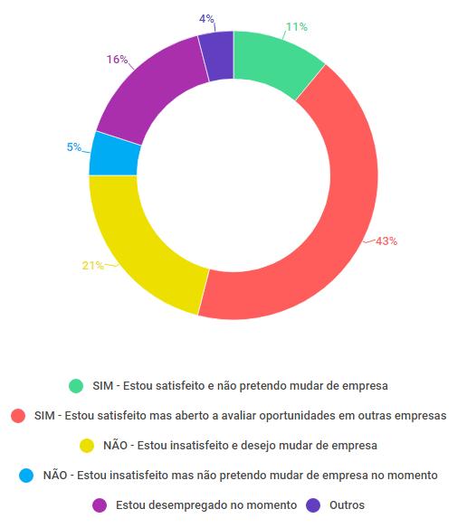 Gráfico que compara satisfações dos colaboradores