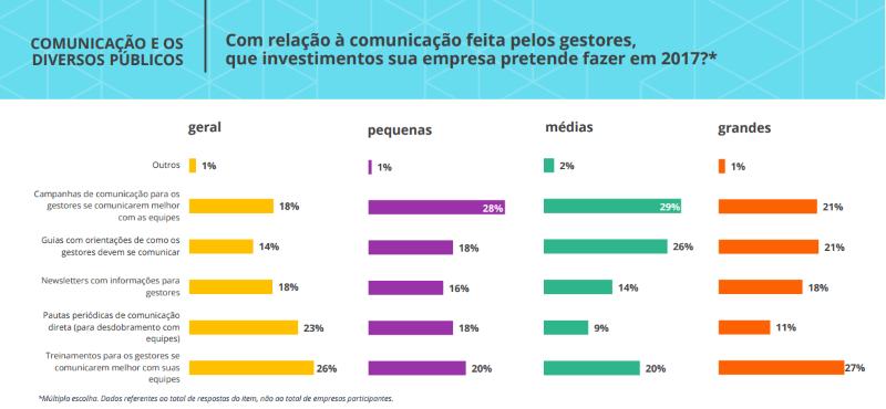 Investimentos para comunicação interna nas empresas