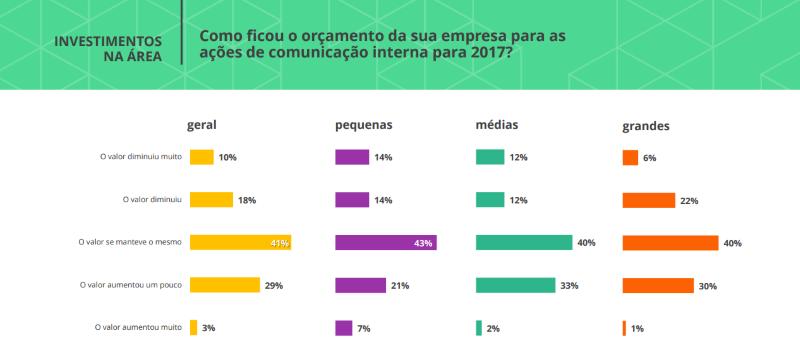 Orçamento para comunicação interna nas empresas