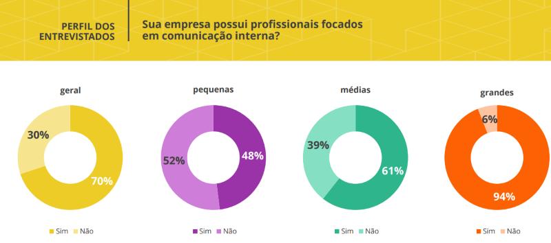 Profissionais focados na comunicação interna nas empresas