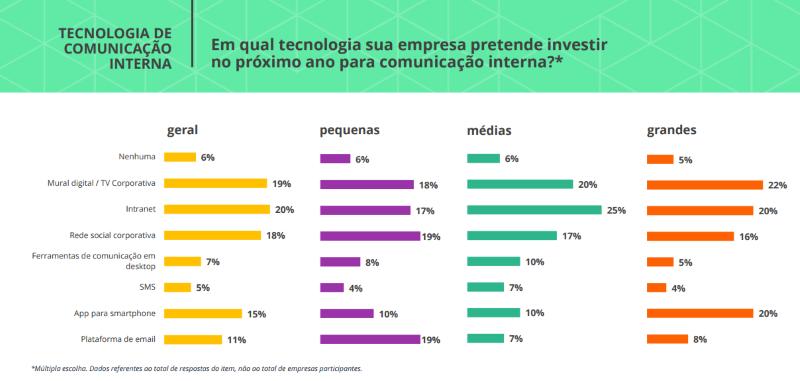 Tecnologias usadas para comunicação interna nas empresas