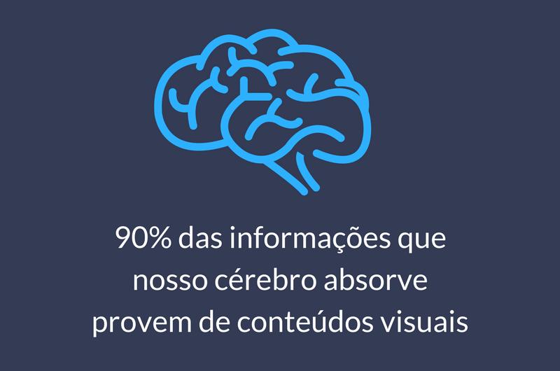 Nosso cérebro absorve melhor conteúdos visuais