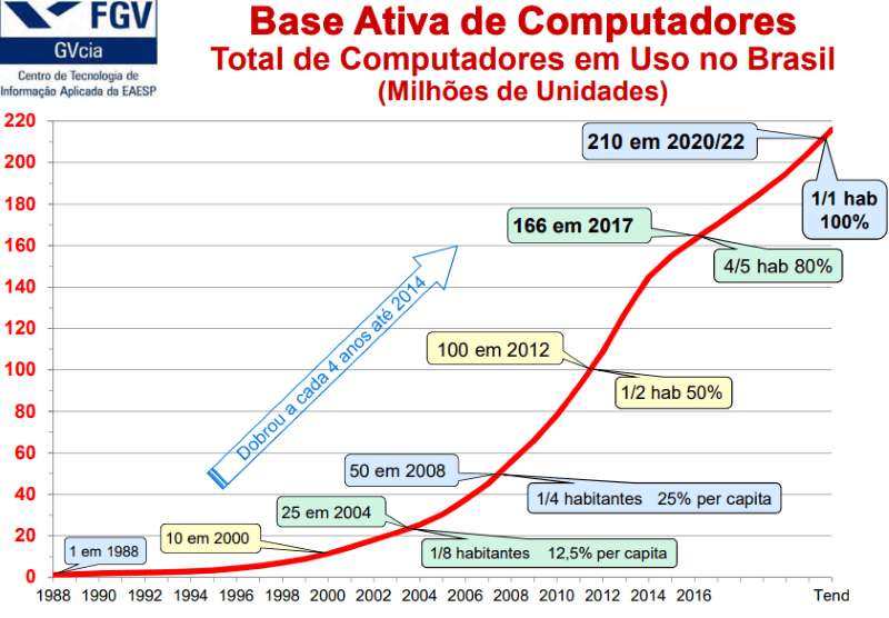 Gráfico total computadores na comunicação nas empresas