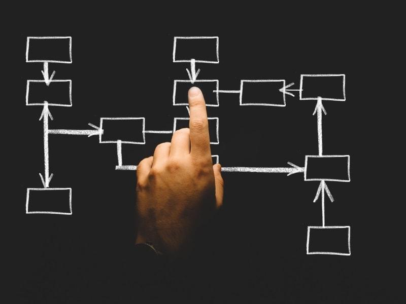 Definição de gestão de processos