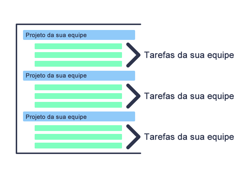 Funcionalidades para gerenciamento de projetos tarefas
