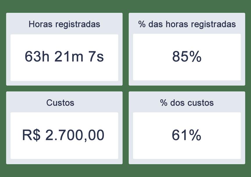 Indicadores de desempenho para projetos números