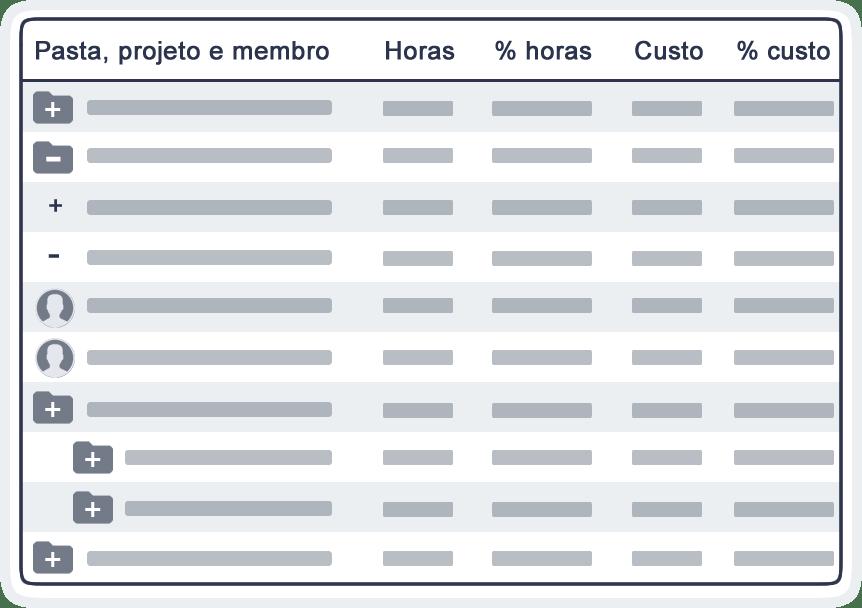 Indicadores de desempenho para projetos pastas