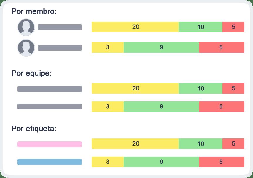 Indicadores de desempenho para projetos tarefas