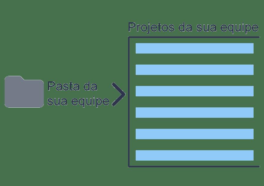 Organizar pastas de projetos equipe
