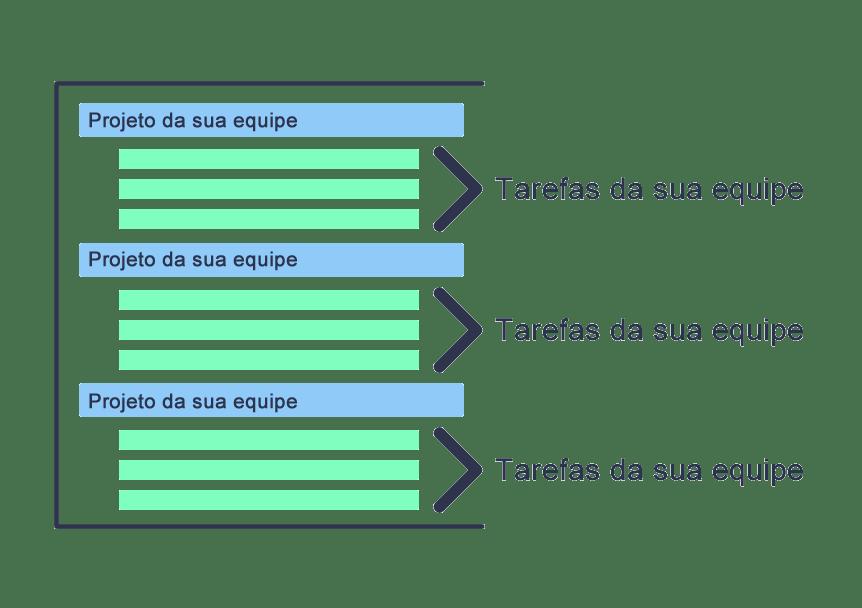 Organizar pastas de projetos tarefas